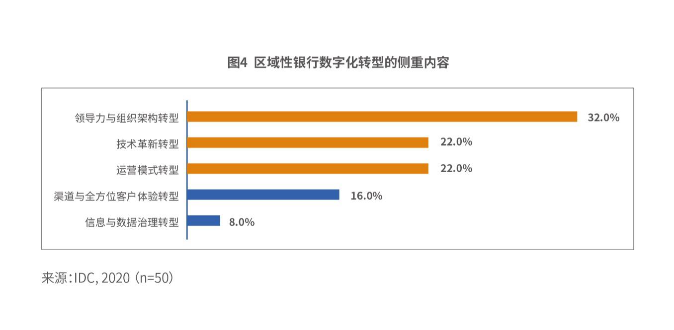 京东数科与IDC共同发布白皮书:超九成区域性银行已经启动数字化转型工作